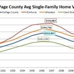 DuPage County Home Values Graph
