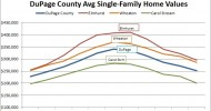 A Look at DuPage County Home Values