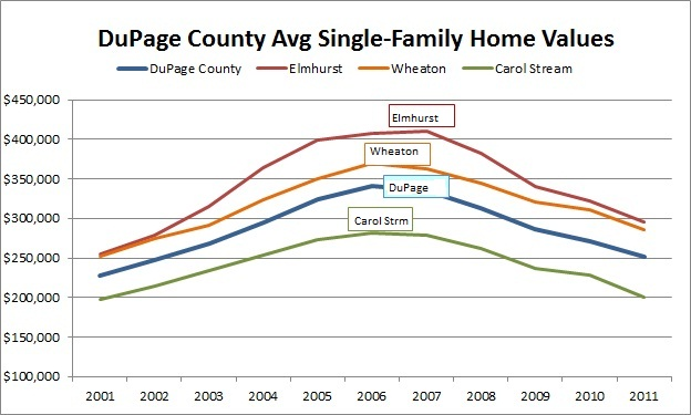 dupage county home values