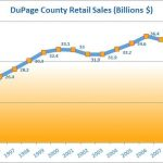 DuPage County Retail Sales by Year Chart