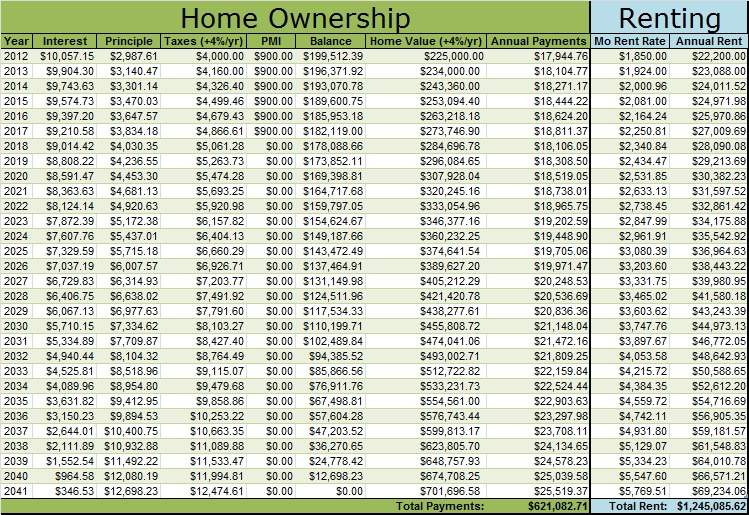 an analysis of owning a house Renting vs buying (detailed analysis) about transcript detailed analysis of the rent vs buy decision  i say, what is the assumed annual appreciation of the house itself and this is a huge assumption  , people tend to move or refinance so what i do is i figure out, well, given your assumptions -- you can make your own assumptions.